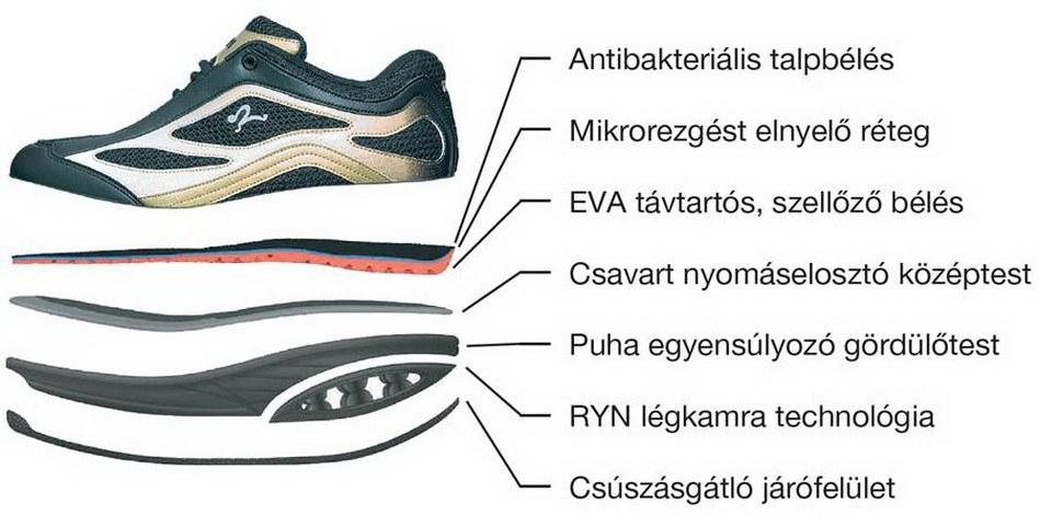 RYN SHOP - Gördülő cipő 05eba75056