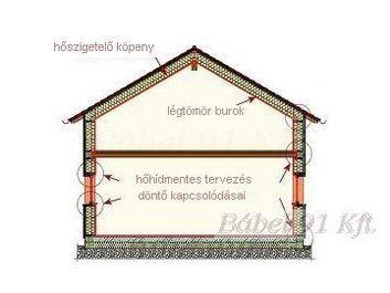 energiatakarékos ház (passzívház) légtömör burok