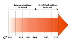 szilikonprofilok hőállósági táblázata